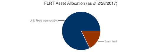 FLRT Asset Allocation (as of 2/28/2017)