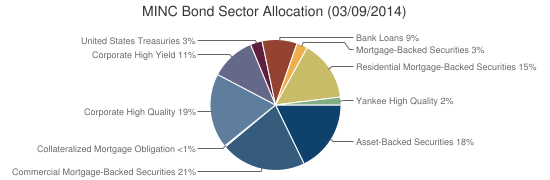 MINC Bond Sector Allocation (03/09/2014)