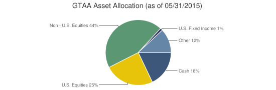 GTAA Asset Allocation (as of 05/31/2015)
