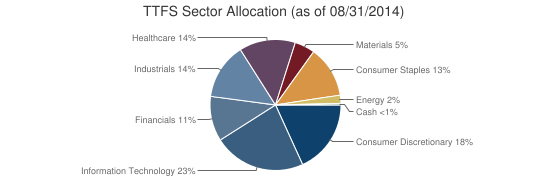 TTFS Sector Allocation (as of 08/31/2014)