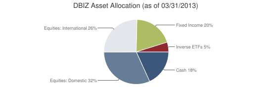 DBIZ Asset Allocation (as of 03/31/2013)