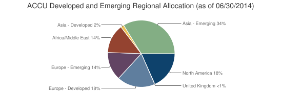 ACCU Developed and Emerging Regional Allocation (as of 06/30/2014)
