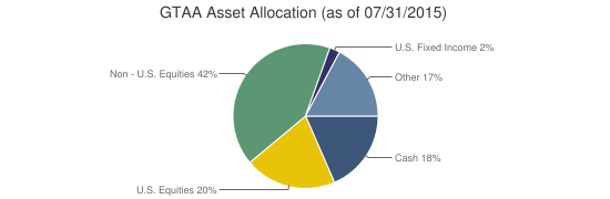 GTAA Asset Allocation (as of 07/31/2015)