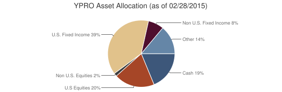 YPRO Asset Allocation (as of 02/28/2015)