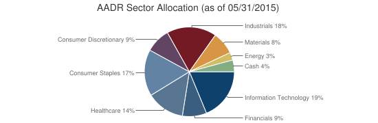 AADR Sector Allocation (as of 05/31/2015)