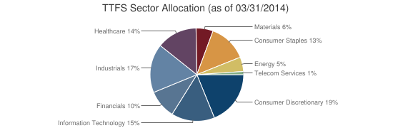 TTFS Sector Allocation (as of 03/31/2014)