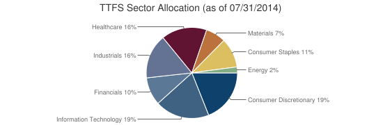 TTFS Sector Allocation (as of 07/31/2014)