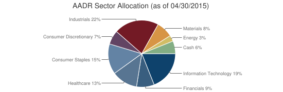 AADR Sector Allocation (as of 04/30/2015)