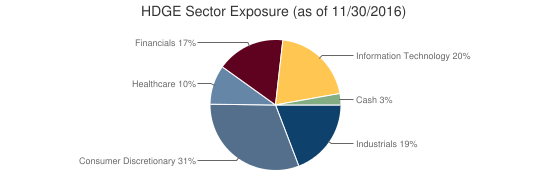 HDGE Sector Exposure (as of 11/30/2016)