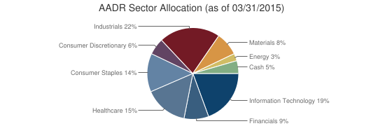 AADR Sector Allocation (as of 03/31/2015)