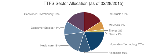 TTFS Sector Allocation (as of 02/28/2015)