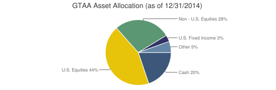 GTAA Asset Allocation (as of 12/31/2014)