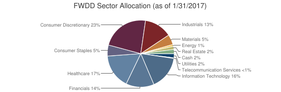 FWDD Sector Allocation (as of 1/31/2017)