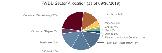 FWDD Sector Allocation (as of 09/30/2016)