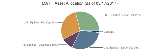 MATH Asset Allocation (as of 03/17/2017)
