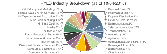 HYLD Industry Breakdown (as of 10/04/2015)