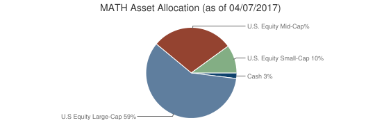MATH Asset Allocation (as of 04/07/2017)