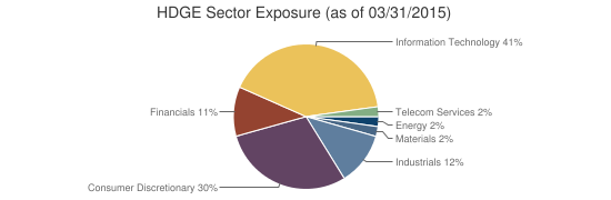 HDGE Sector Exposure (as of 03/31/2015)