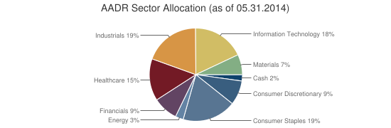 AADR Sector Allocation (as of 05.31.2014)