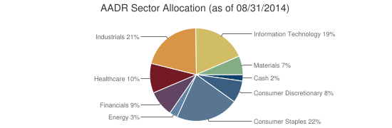AADR Sector Allocation (as of 08/31/2014)