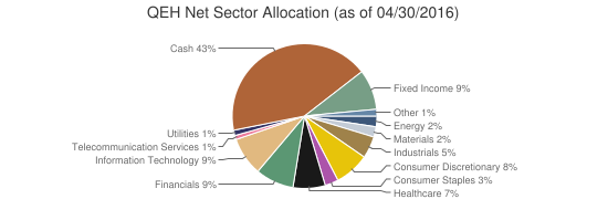 QEH Net Sector Allocation (as of 04/30/2016)