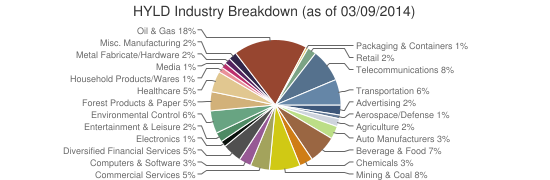 HYLD Industry Breakdown (as of 03/09/2014)