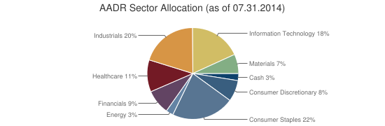 AADR Sector Allocation (as of 07.31.2014)