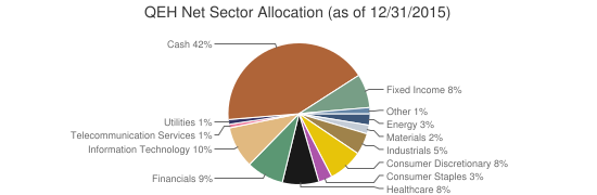 QEH Net Sector Allocation (as of 12/31/2015)
