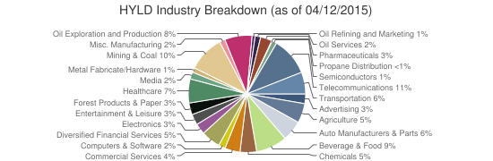 HYLD Industry Breakdown (as of 04/12/2015)