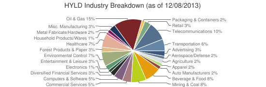 HYLD Industry Breakdown (as of 12/08/2013)