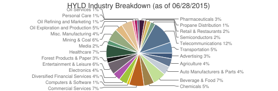HYLD Industry Breakdown (as of 06/28/2015)