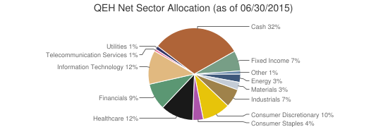 QEH Net Sector Allocation (as of 06/30/2015)