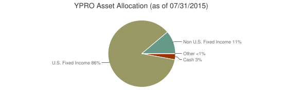 YPRO Asset Allocation (as of 07/31/2015)