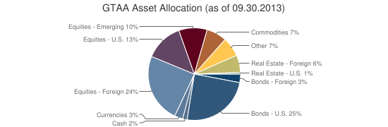 GTAA Asset Allocation (as of 09.30.2013)
