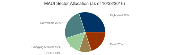 MAUI Sector Allocation (as of 10/23/2016)