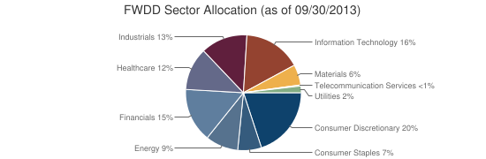 FWDD Sector Allocation (as of 09/30/2013)