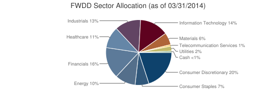 FWDD Sector Allocation (as of 03/31/2014)