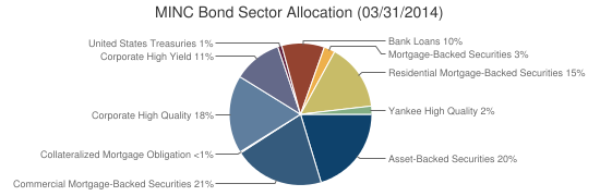 MINC Bond Sector Allocation (03/31/2014)
