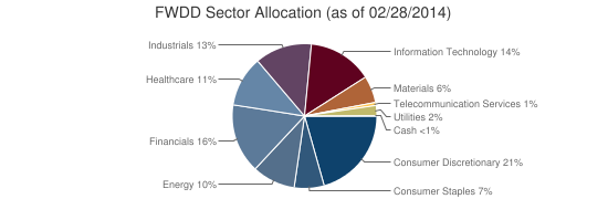FWDD Sector Allocation (as of 02/28/2014)