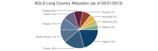 AGLS Long Country Allocation (as of 03/31/2013)