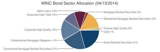 MINC Bond Sector Allocation (04/13/2014)