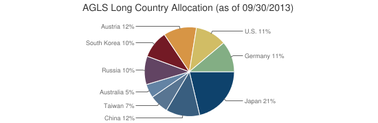AGLS Long Country Allocation (as of 09/30/2013)