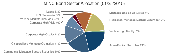 MINC Bond Sector Allocation (01/25/2015)