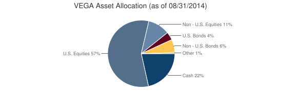 VEGA Asset Allocation (as of 08/31/2014)