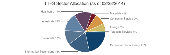 TTFS Sector Allocation (as of 02/28/2014)