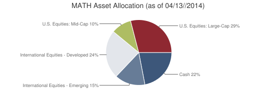 MATH Asset Allocation (as of 04/13//2014)