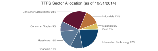 TTFS Sector Allocation (as of 10/31/2014)