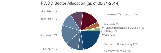 FWDD Sector Allocation (as of 05/31/2014)