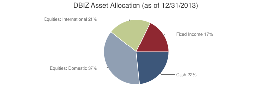 DBIZ Asset Allocation (as of 12/31/2013)