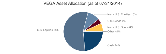 VEGA Asset Allocation (as of 07/31/2014)